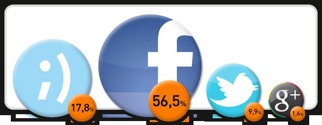 ¿Qué gráficos debes usar para medir el ROI en tus #estrategias de Social Media?